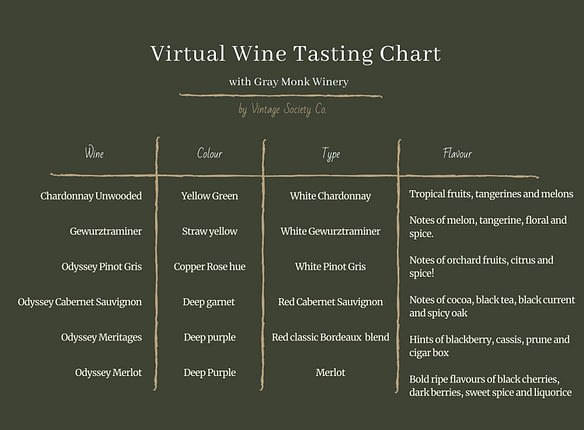 wine tasting chart gray monk